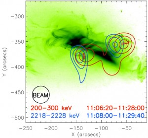 RHESSI observed compact ion-associated footpoints (blue) that are not in the same position as the electron-associated footpoints (red), contrary to expectation