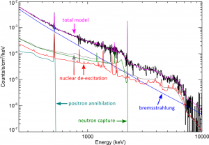 The hard X-ray/gamma-ray spectrum from the 2002 July 23 X-class solar flare highlighting the different components of emission at these energies